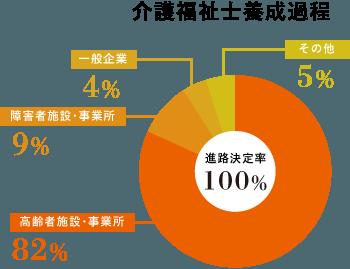 介護福祉士養成過程円グラフ