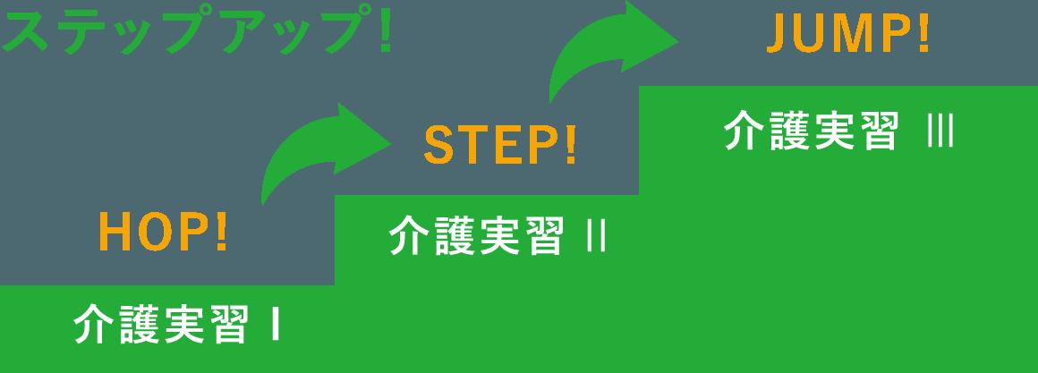 基礎から応用へ一歩一歩確実に!!
